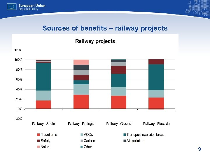 Sources of benefits – railway projects 9