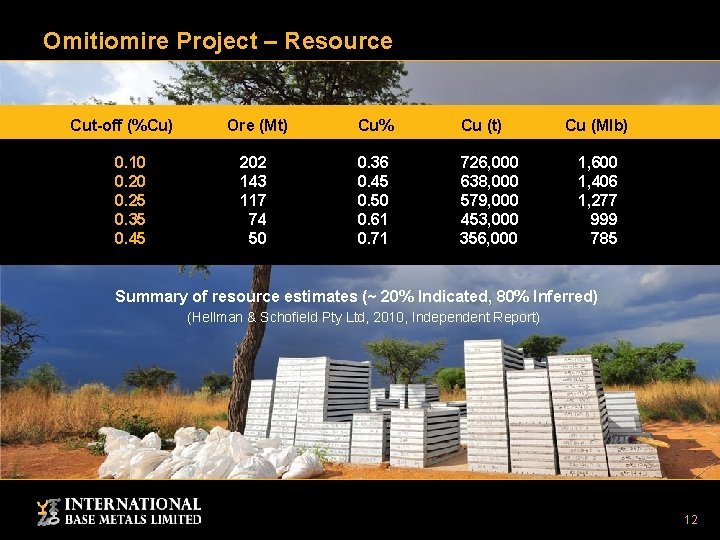 Omitiomire Project – Resource Cut-off (%Cu) 0. 10 0. 25 0. 35 0. 45