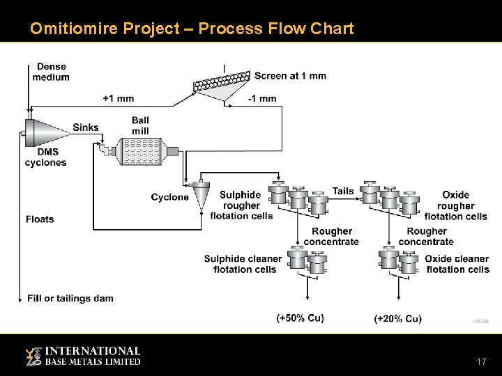 Omitiomire Project – Process Flow Chart 17