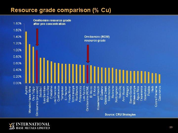 Resource grade comparison (% Cu) Omitiomire resource grade after pre concentration 20