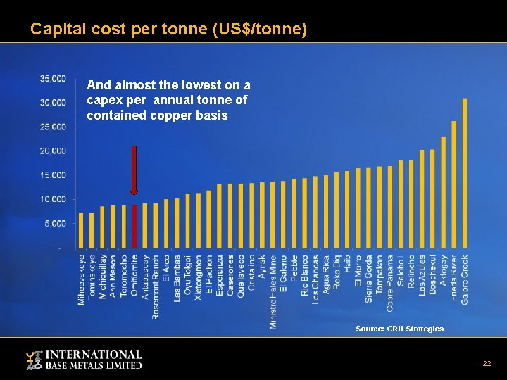 Capital cost per tonne (US$/tonne) And almost the lowest on a capex per annual