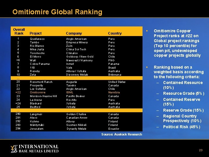 Omitiomire Global Ranking Overall Rank 1 2 3 4 5 6 =6 7 8