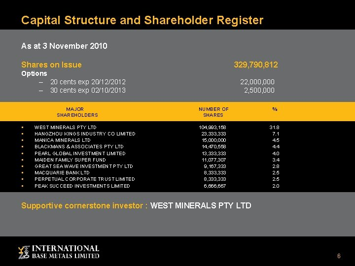 Capital Structure and Shareholder Register As at 3 November 2010 Shares on Issue 329,