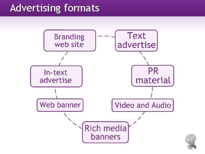 Advertising formats