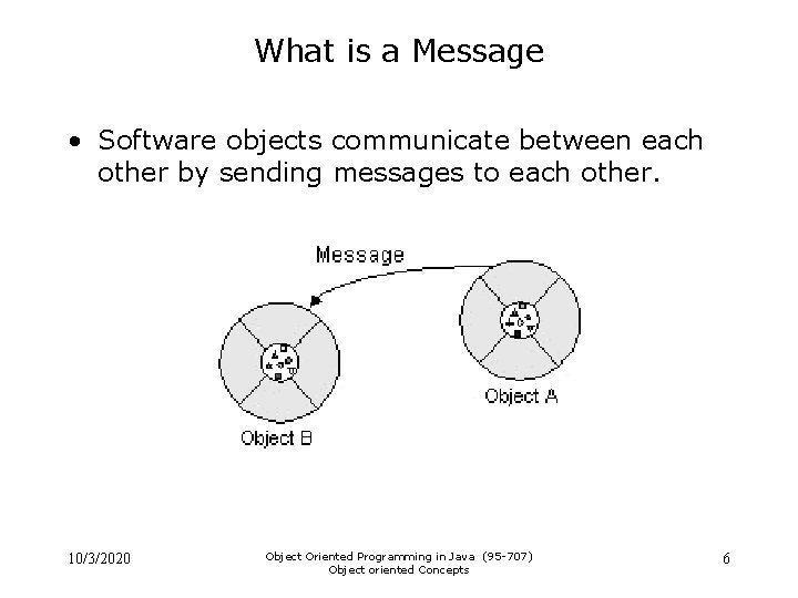 What is a Message • Software objects communicate between each other by sending messages