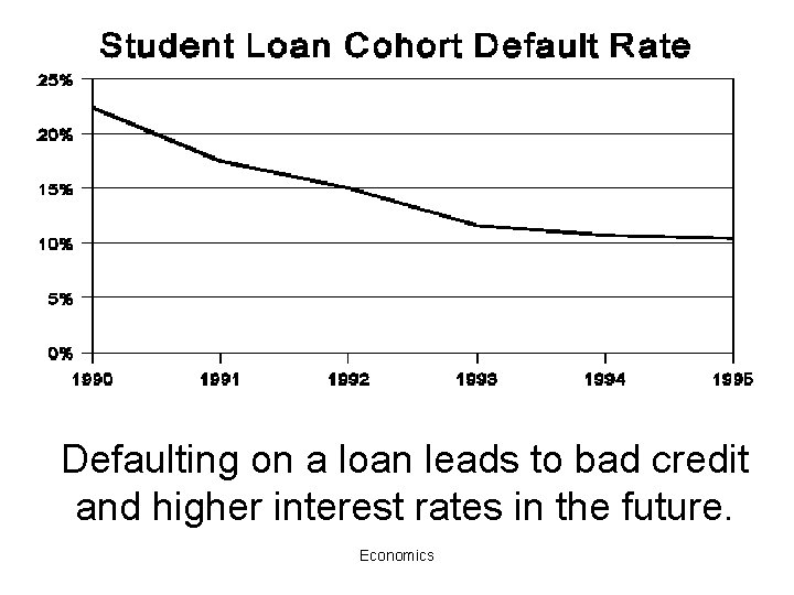 Defaulting on a loan leads to bad credit and higher interest rates in the