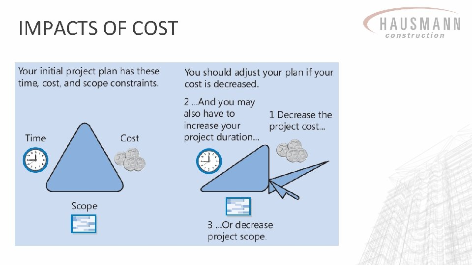 IMPACTS OF COST