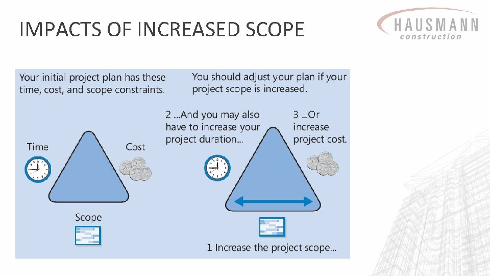 IMPACTS OF INCREASED SCOPE