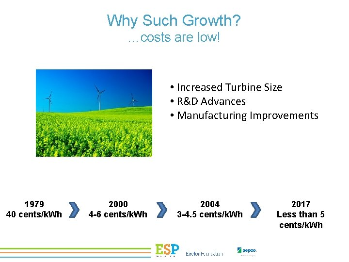 Why Such Growth? …costs are low! • Increased Turbine Size • R&D Advances •