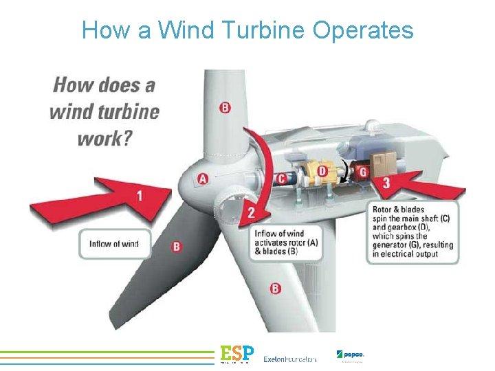 How a Wind Turbine Operates