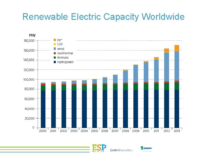 Renewable Electric Capacity Worldwide