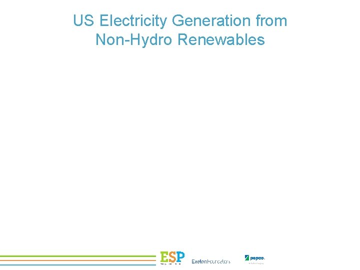 US Electricity Generation from Non-Hydro Renewables