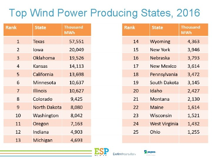 Top Wind Power Producing States, 2016