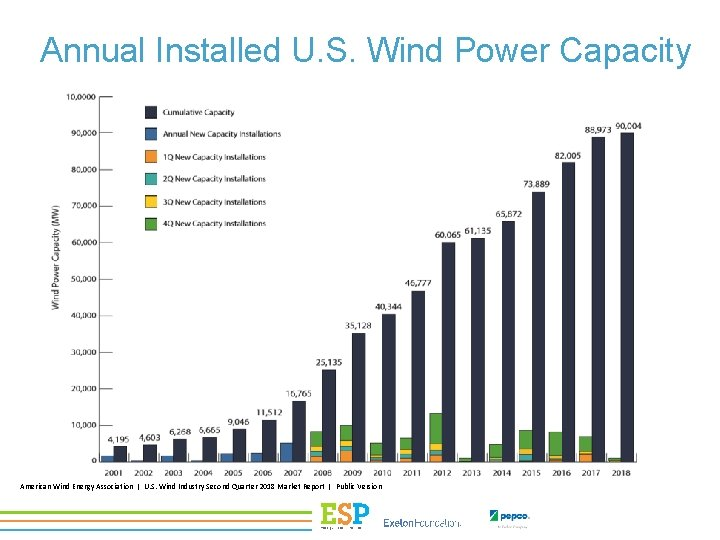 Annual Installed U. S. Wind Power Capacity American Wind Energy Association | U. S.
