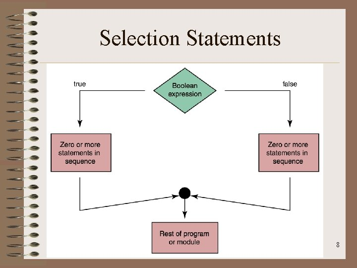 Selection Statements 8