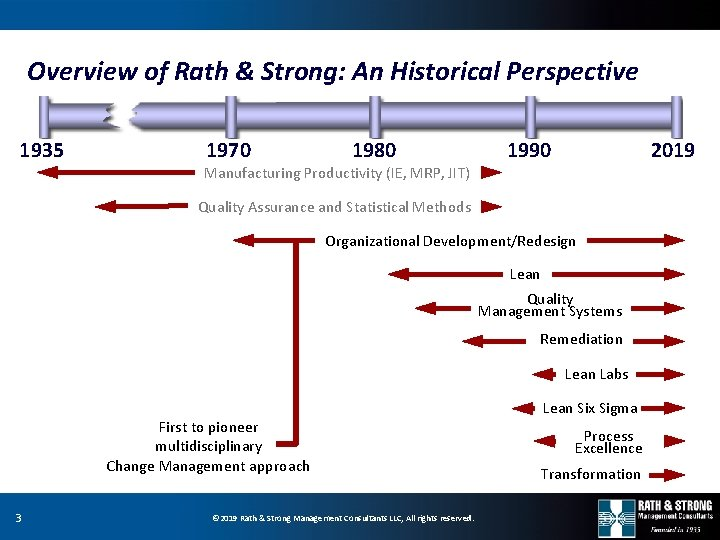 Overview of Rath & Strong: An Historical Perspective 1935 1970 1980 Manufacturing Productivity (IE,