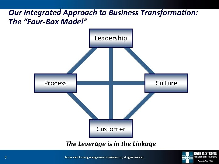 """Our Integrated Approach to Business Transformation: The """"Four-Box Model"""" Leadership Process Culture Customer The"""