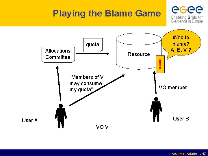 Playing the Blame Game Who to blame? A, B, V ? quota Allocations Committee