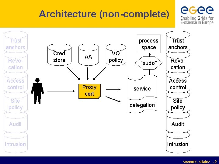 Architecture (non-complete) Trust anchors Revocation Access control Site policy Cred store AA Proxy cert