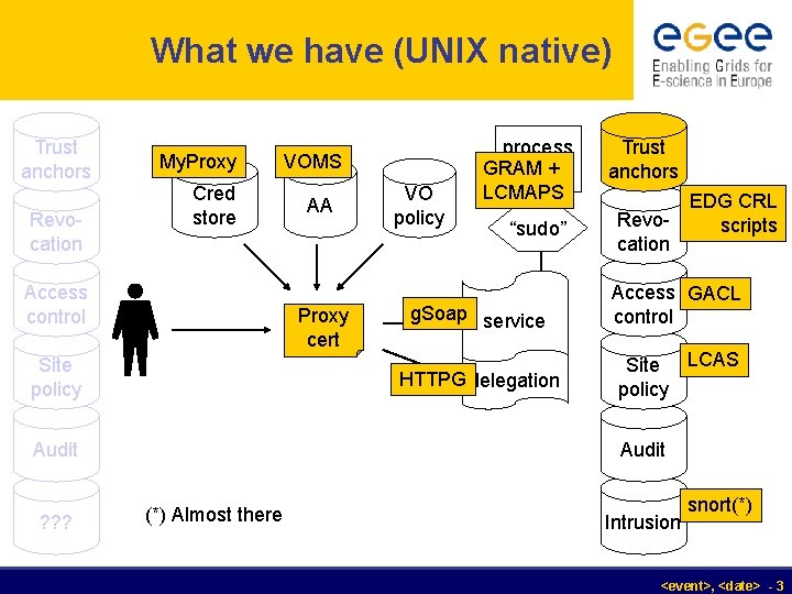 What we have (UNIX native) Trust anchors Revocation My. Proxy Cred store Access control