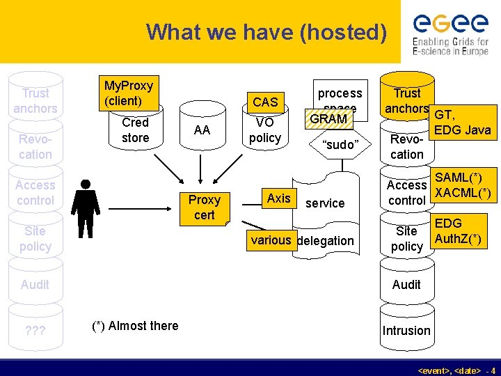What we have (hosted) Trust anchors Revocation My. Proxy (client) CAS Cred store VO