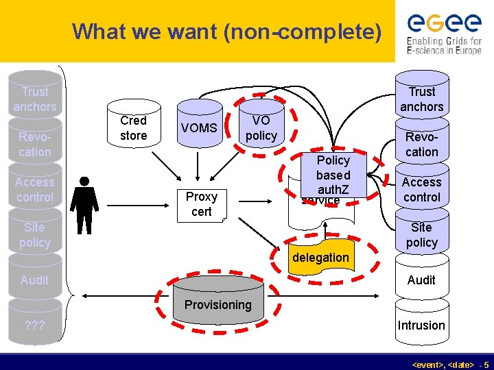 What we want (non-complete) Trust anchors Revocation Access control Trust anchors Cred store VOMS