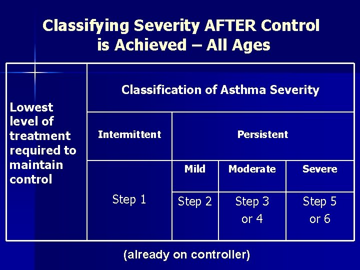 Classifying Severity AFTER Control is Achieved – All Ages Classification of Asthma Severity Lowest