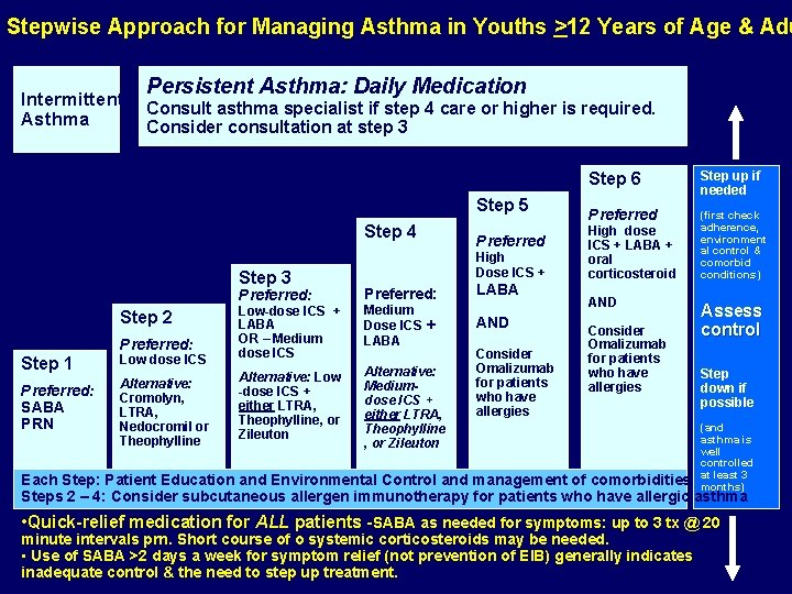 Stepwise Approach for Managing Asthma in Youths >12 Years of Age & Adu Intermittent
