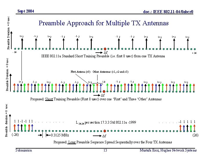 Preamble Duration = 8 usec Sept 2004 Preamble Approach for Multiple TX Antennas 1+