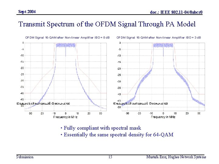 Sept 2004 doc. : IEEE 802. 11 -04/0 abcr 0 Transmit Spectrum of the