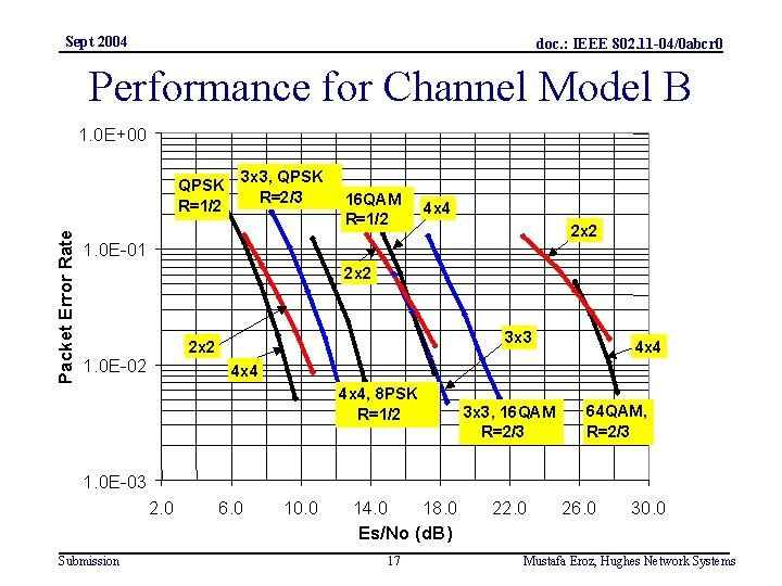 Sept 2004 doc. : IEEE 802. 11 -04/0 abcr 0 Performance for Channel Model