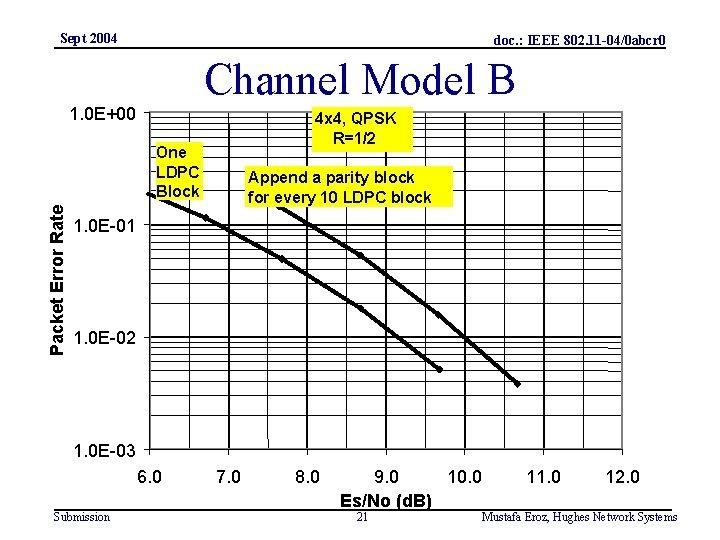 Sept 2004 doc. : IEEE 802. 11 -04/0 abcr 0 Channel Model B 1.