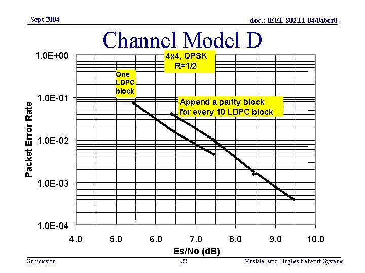 Sept 2004 doc. : IEEE 802. 11 -04/0 abcr 0 Channel Model D Packet