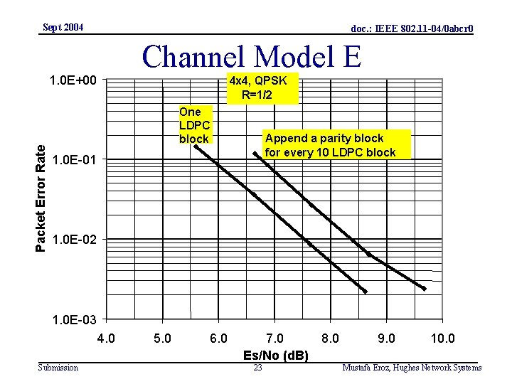 Sept 2004 doc. : IEEE 802. 11 -04/0 abcr 0 Channel Model E Packet