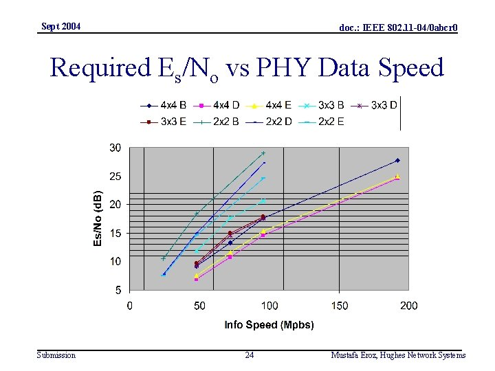 Sept 2004 doc. : IEEE 802. 11 -04/0 abcr 0 Required Es/No vs PHY