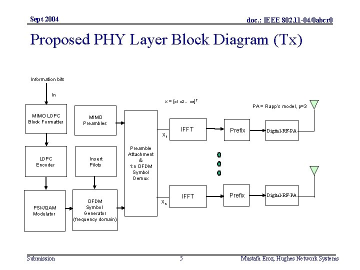 Sept 2004 doc. : IEEE 802. 11 -04/0 abcr 0 Proposed PHY Layer Block