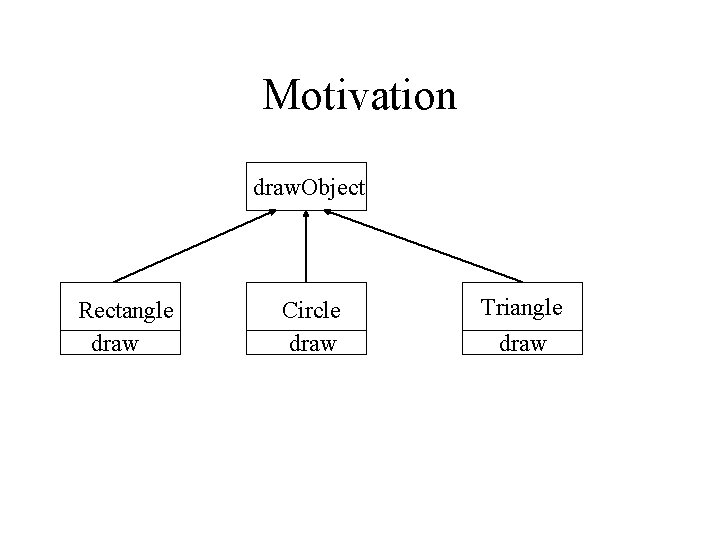 Motivation draw. Object Rectangle draw Circle draw Triangle draw