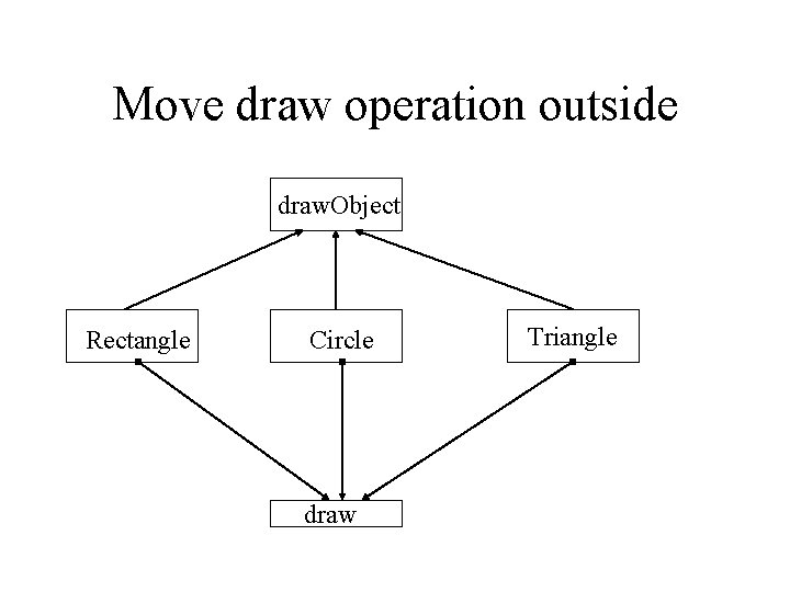 Move draw operation outside draw. Object Rectangle Circle draw Triangle