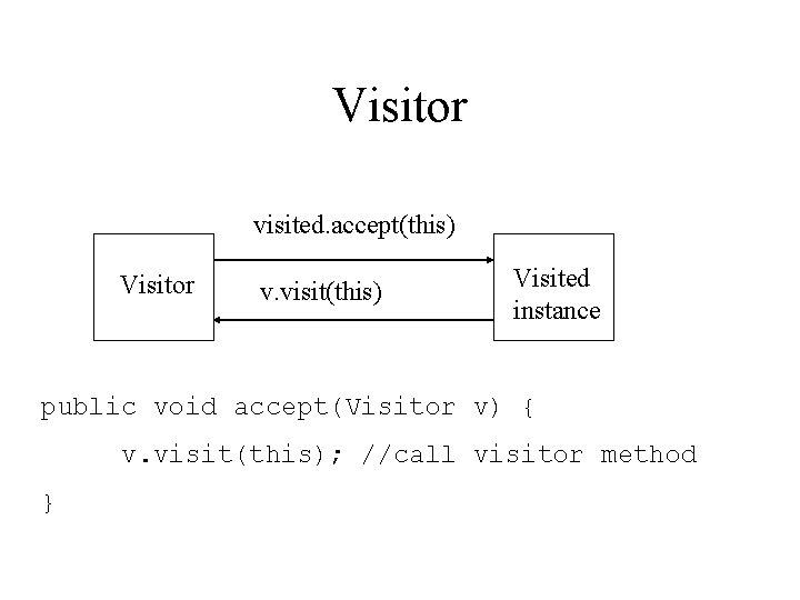 Visitor visited. accept(this) Visitor v. visit(this) Visited instance public void accept(Visitor v) { v.