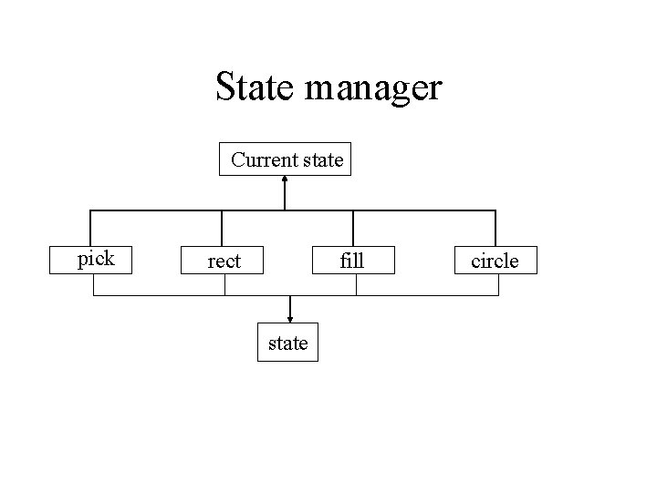 State manager Current state pick rect fill state circle