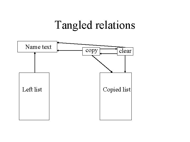 Tangled relations Name text Left list copy clear Copied list
