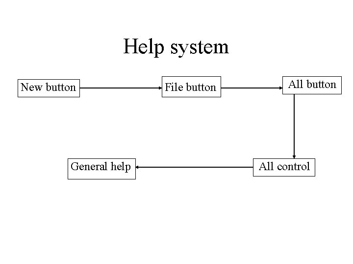 Help system New button General help File button All control