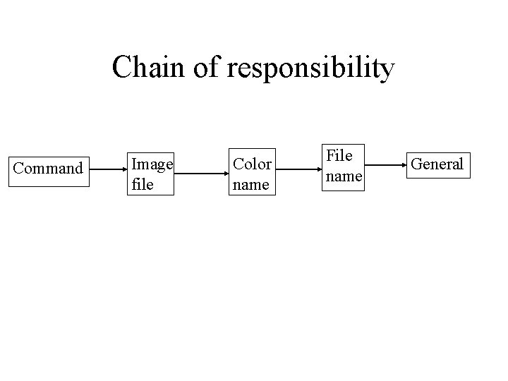 Chain of responsibility Command Image file Color name File name General