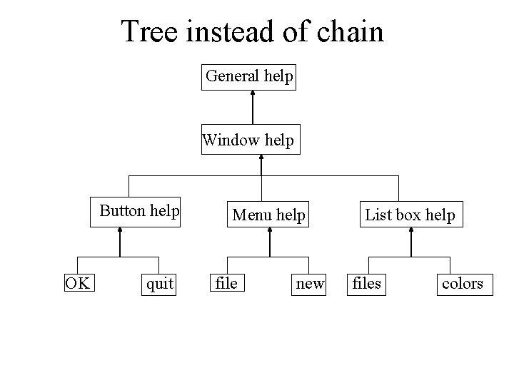 Tree instead of chain General help Window help Button help OK quit Menu help