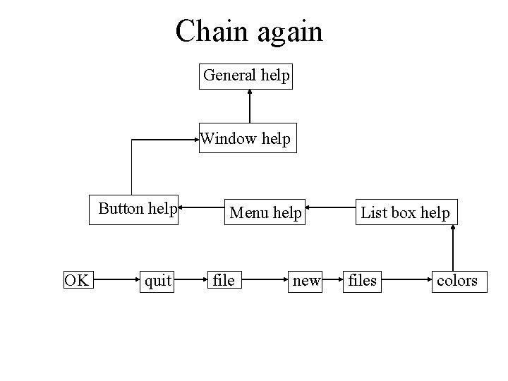 Chain again General help Window help Button help OK quit Menu help file new