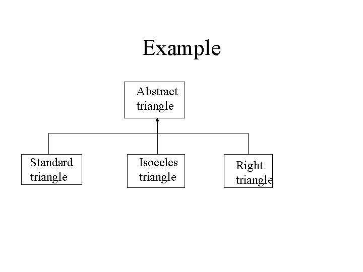 Example Abstract triangle Standard triangle Isoceles triangle Right triangle