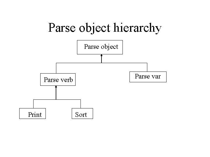 Parse object hierarchy Parse object Parse var Parse verb Print Sort