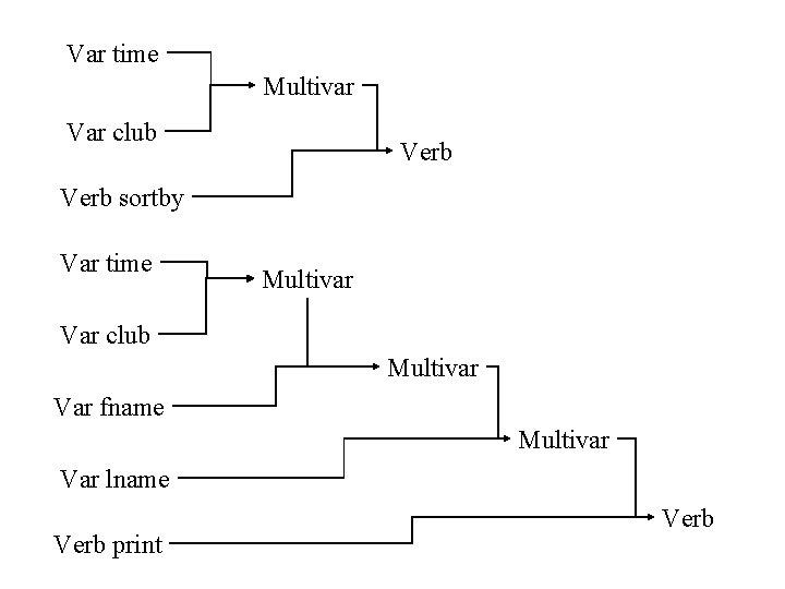 Var time Multivar Var club Verb sortby Var time Multivar Var club Multivar Var