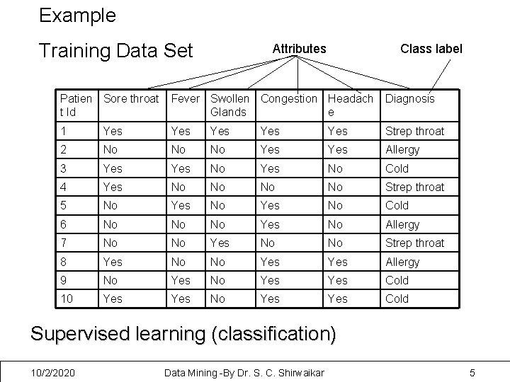 Example Training Data Set Attributes Class label Patien Sore throat t Id Fever Swollen