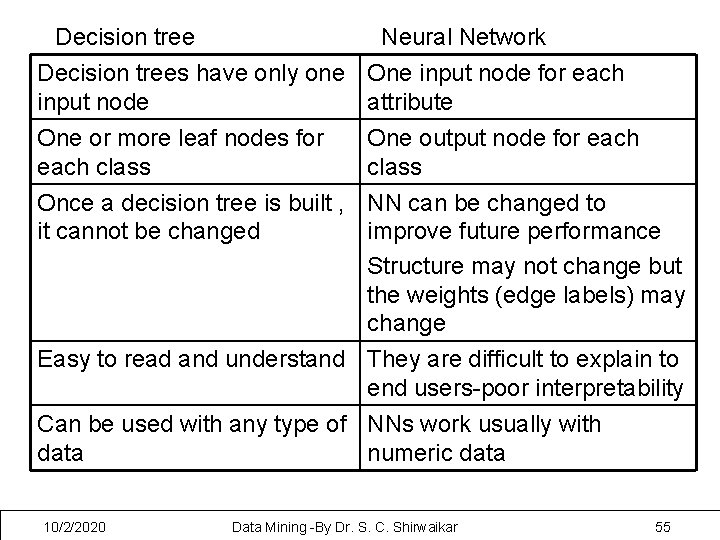 Decision tree Neural Network Decision trees have only one input node One or more